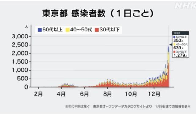 東京都の感染状況(年代別)/ NHK新型コロナウイルス特設サイトより