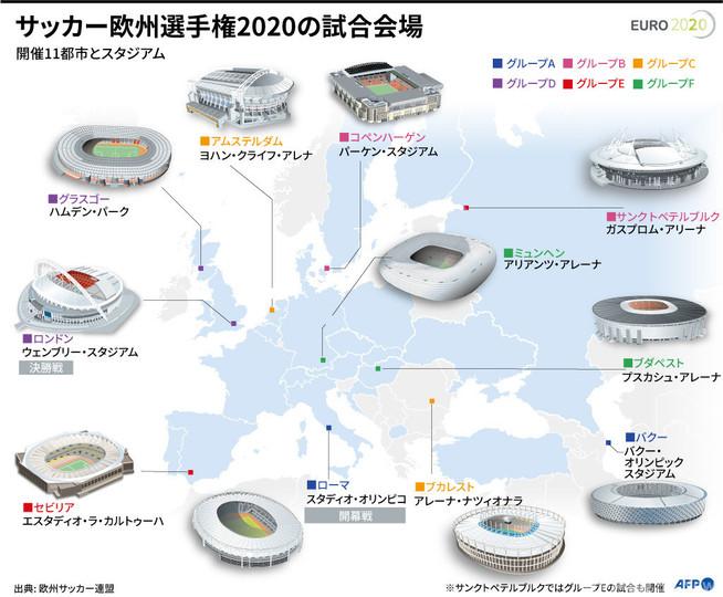 【図解】サッカー欧州選手権2020の試合会場